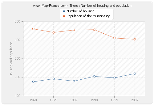 Thors : Number of housing and population