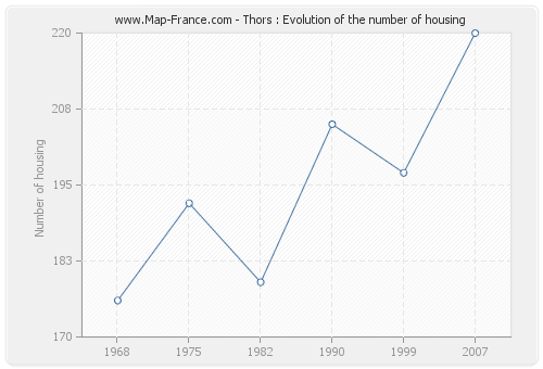 Thors : Evolution of the number of housing