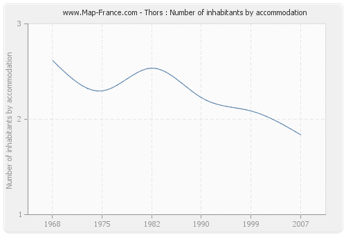 Thors : Number of inhabitants by accommodation