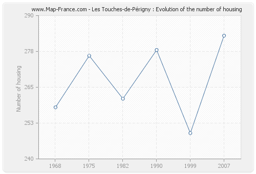 Les Touches-de-Périgny : Evolution of the number of housing