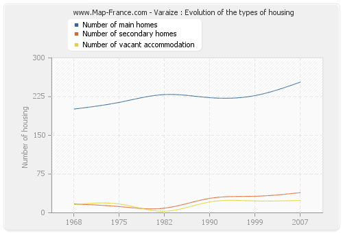 Varaize : Evolution of the types of housing