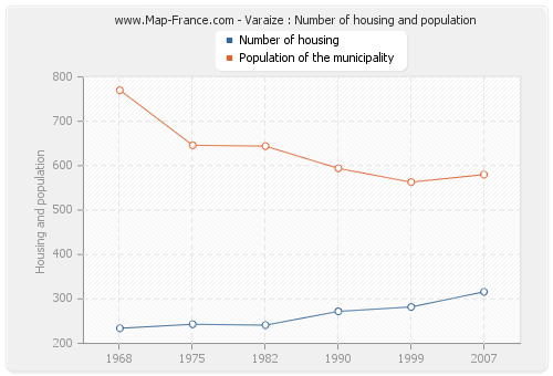 Varaize : Number of housing and population