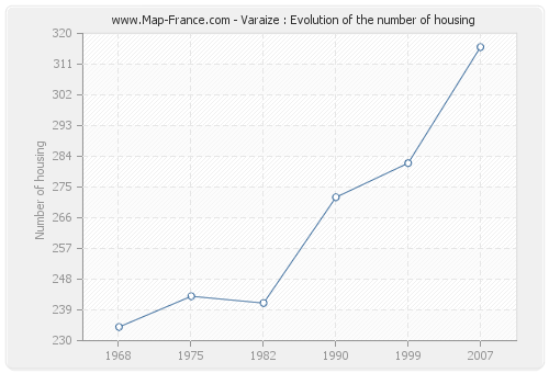 Varaize : Evolution of the number of housing