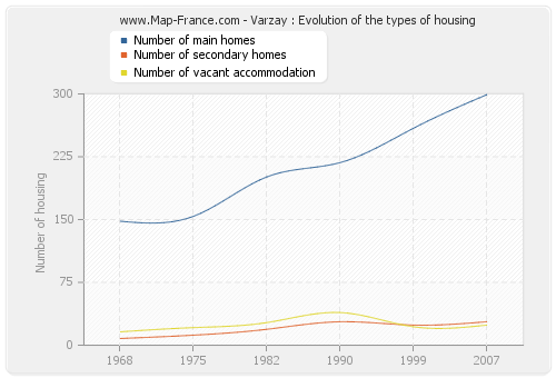 Varzay : Evolution of the types of housing