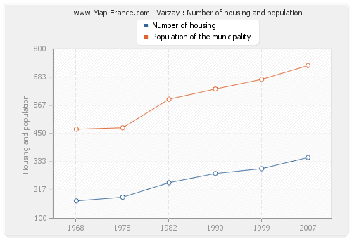 Varzay : Number of housing and population