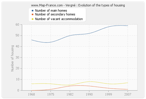Vergné : Evolution of the types of housing