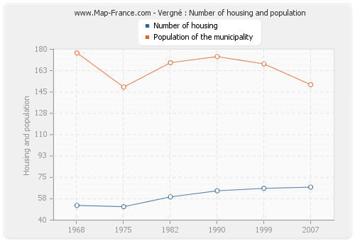 Vergné : Number of housing and population