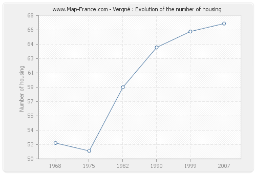 Vergné : Evolution of the number of housing