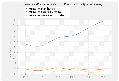 Vervant : Evolution of the types of housing