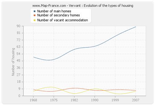 Vervant : Evolution of the types of housing