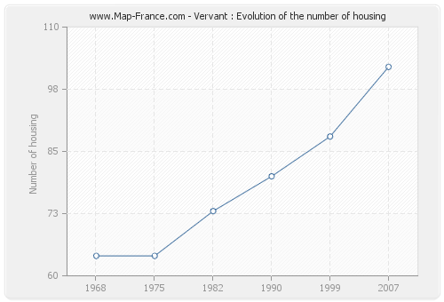 Vervant : Evolution of the number of housing