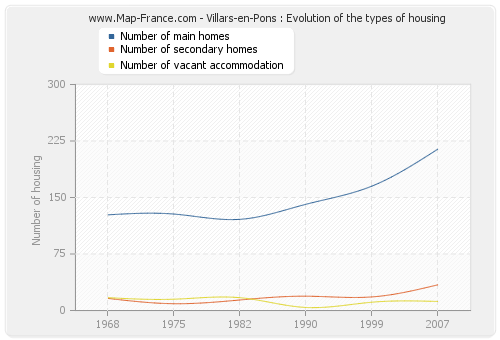 Villars-en-Pons : Evolution of the types of housing