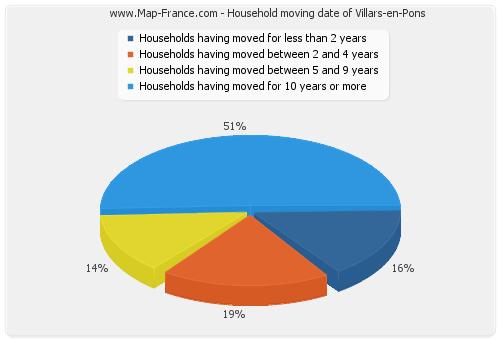 Household moving date of Villars-en-Pons
