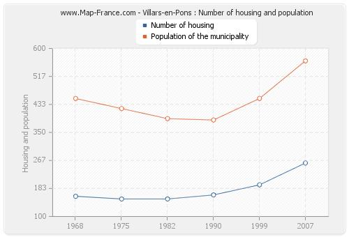 Villars-en-Pons : Number of housing and population
