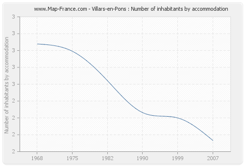 Villars-en-Pons : Number of inhabitants by accommodation