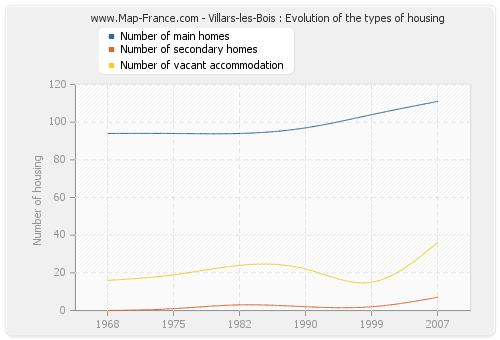 Villars-les-Bois : Evolution of the types of housing