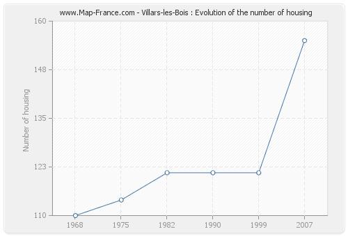 Villars-les-Bois : Evolution of the number of housing