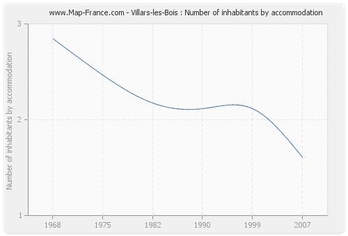 Villars-les-Bois : Number of inhabitants by accommodation