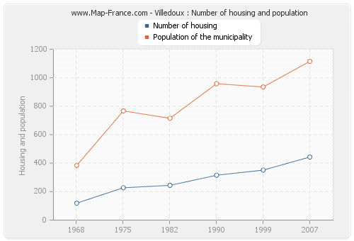 Villedoux : Number of housing and population