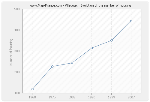Villedoux : Evolution of the number of housing