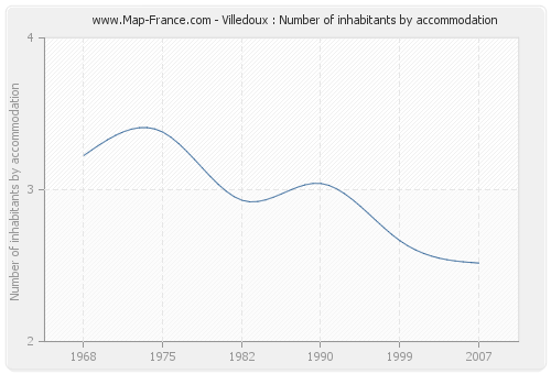 Villedoux : Number of inhabitants by accommodation