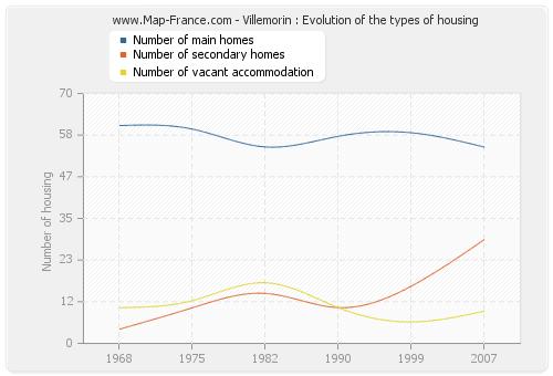 Villemorin : Evolution of the types of housing