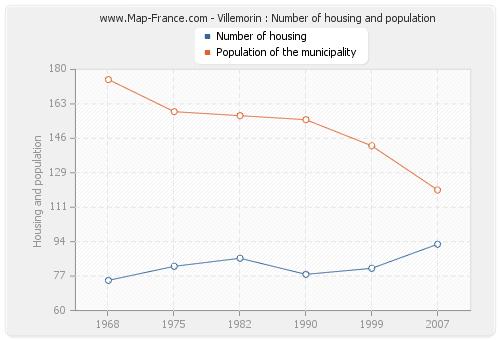 Villemorin : Number of housing and population