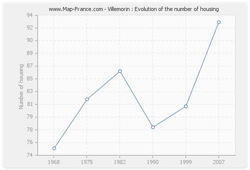 Villemorin : Evolution of the number of housing
