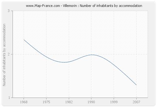 Villemorin : Number of inhabitants by accommodation