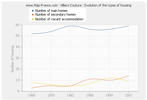 Villiers-Couture : Evolution of the types of housing