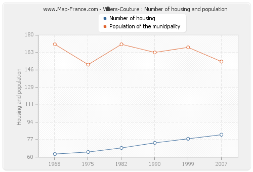 Villiers-Couture : Number of housing and population