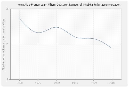 Villiers-Couture : Number of inhabitants by accommodation