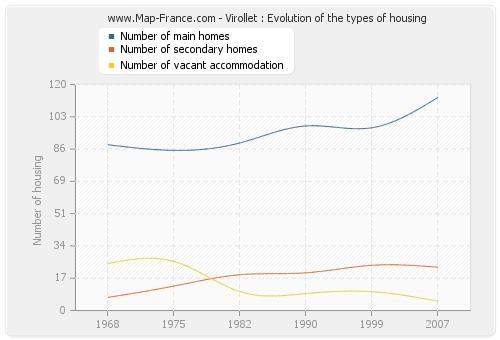 Virollet : Evolution of the types of housing