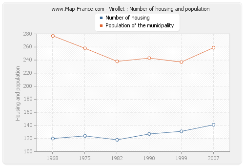 Virollet : Number of housing and population