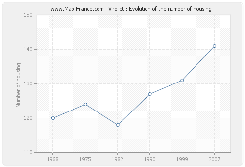 Virollet : Evolution of the number of housing
