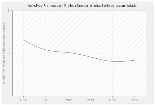 Virollet : Number of inhabitants by accommodation