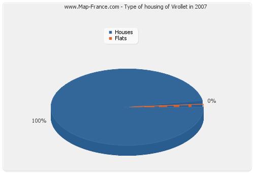 Type of housing of Virollet in 2007