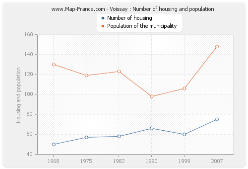 Voissay : Number of housing and population
