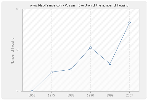 Voissay : Evolution of the number of housing