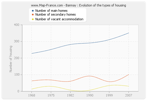Bannay : Evolution of the types of housing