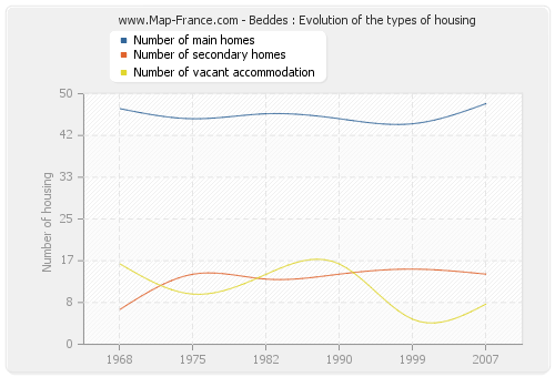 Beddes : Evolution of the types of housing