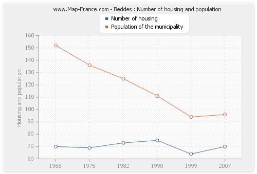 Beddes : Number of housing and population