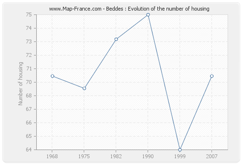 Beddes : Evolution of the number of housing
