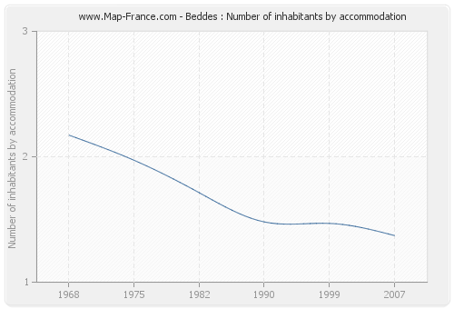 Beddes : Number of inhabitants by accommodation