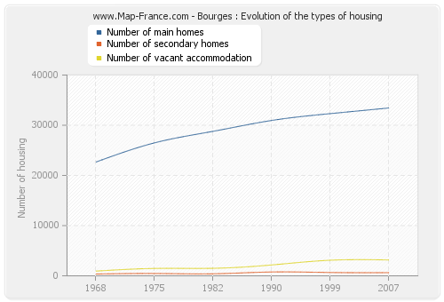 Bourges : Evolution of the types of housing