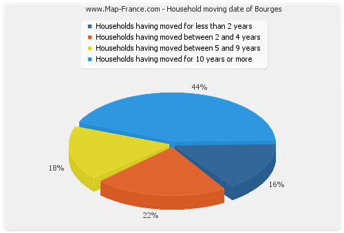 Household moving date of Bourges