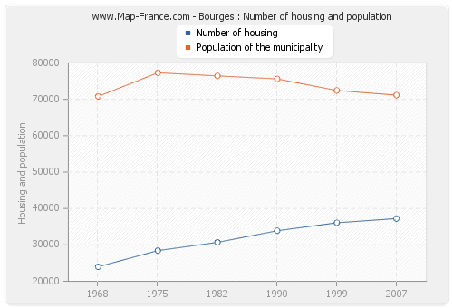 Bourges : Number of housing and population