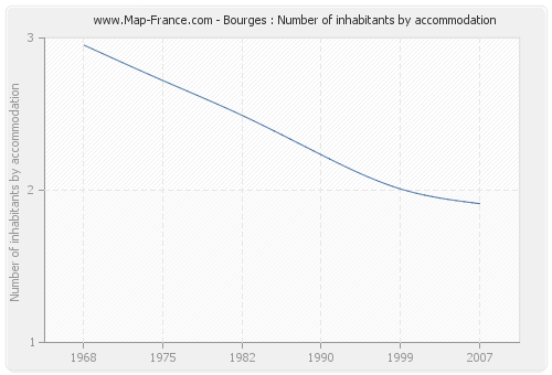Bourges : Number of inhabitants by accommodation