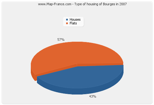 Type of housing of Bourges in 2007