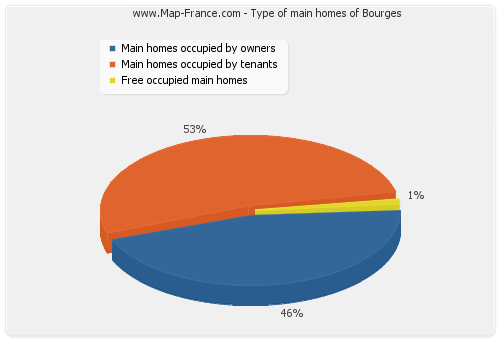 Type of main homes of Bourges
